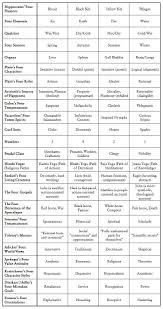 152 best archetypes images on pinterest archetypes mbti and