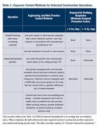 osha silica rule table 1 osha s proposed silica rule pro remodeler
