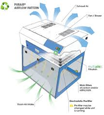 lab hood exhaust fans purair basic fume hoods air science
