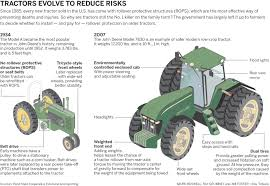 part 2 unsafe tractors drive up death toll at family farms