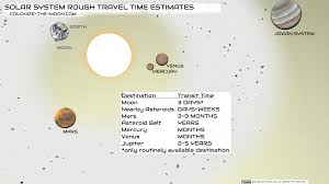 Figure 1 solar system rough travel time estimates colonize the moon
