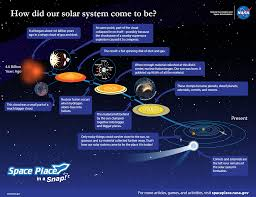 how did the solar system form nasa space place