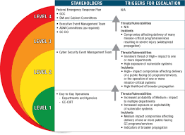 government of canada cyber security event management plan gc