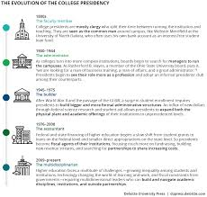 quotes about change vs tradition the future of higher education leadership deloitte insights