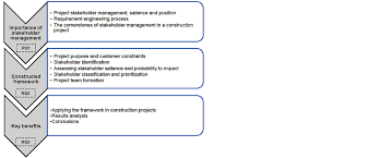 a framework for stakeholder identification and classification in figure 1 the research process successful project management