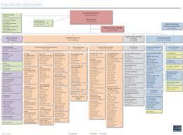 organization facilities division facilities division