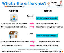 passive voice quiz 1 english online exercises learn english 100