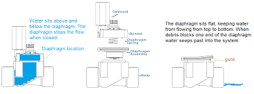 sprinkler system basics sprinkler warehouse