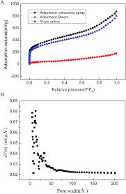 adsorption behavior of methylene blue onto waste derived adsorbent