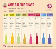 the best wines for your waistline wine infographic and glass