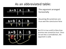 truth table validity generator abbreviated truth tables 8 638 jpg cb 1464276103