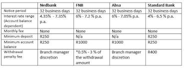 savings account table jpg