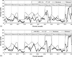 modified firefly algorithm for solving multireservoir operation in