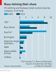 to the maxx off price fashion retailing