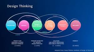 design definition in advertising design thinking at sap sap user experience community