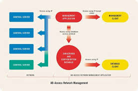ab access network management diagram image global telecoms