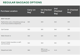 frontier baggage fees flying southwest vs frontier pixie pointers