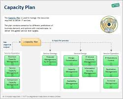 resource planning template business action plan free action plan