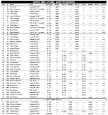 2014 ama motocross results results sheet minneapolis supercross motocross feature stories