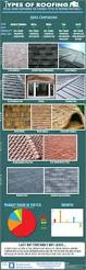 Clear Patio Roofing Materials by Best 25 Roofing Materials Ideas On Pinterest Solar Roof Tiles