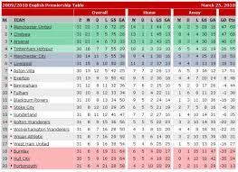 Premier Leage Table Summary English Premier League Table Fixture Results