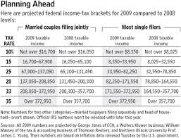 Irs 2015 Tax Tables 2009 Federal Income Tax Brackets Official Irs Marginal Tax Rates