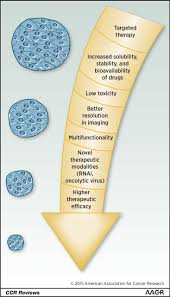 nanotechnology future of oncotherapy clinical cancer research