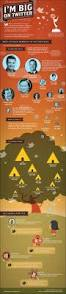111 best infographic inspiration images on pinterest infographic