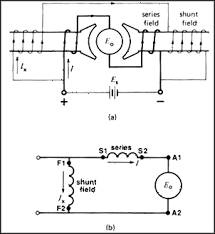 dc motor calculations part 3 national instruments