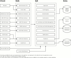 www architecture ejbca open source pki certificate authority architecture