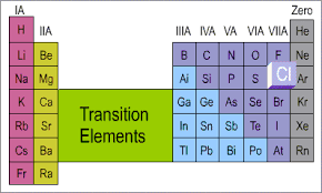 How Many Elements Are There In The Periodic Table How Many Valence Electrons Are In An Atom Of Chlorine Socratic