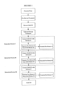 patent us20060228426 plant extracts for treatment of