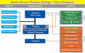 Home Theatre Design Basics Home Theater Design Basics Design And Ideas