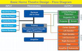 home theater design basics design and ideas
