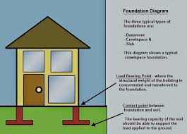 Home Foundation Types 1 Three Different Types Of Foundations 2 Basic Building