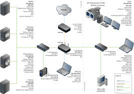 Diagrams Network Diagrams Highly Rated By IT Pros TechRepublic
