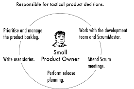 Product Development Manager Job Description The Agile Product Owner Responsibilities