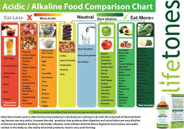acid vs alkaline food chart socialmediaworks co