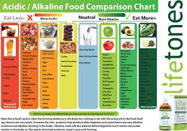 acid alkaline chart socialmediaworks co