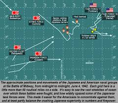 the battle of midway 75th anniversary turning point in the