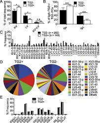 high throughput single cell analysis of b cell receptor usage