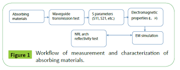 Characterization Measurement And Characterization Of Flexible Absorbing Materials