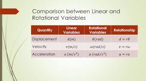 rotational motion chapter 8 rotational variables ppt