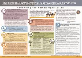 History Of The Filipino Flag The Philippines A Human Approach To Development And Governance