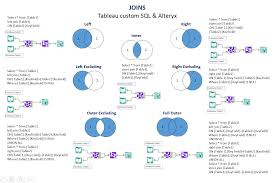 how to join tables in sql joining data tables in tableau and alteryx the information lab