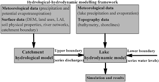 hydrodynamic and hydrological modeling of the poyang lake