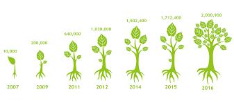 mtp百万植树计划