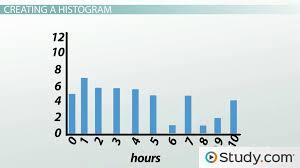 creating u0026 interpreting histograms process u0026 examples video