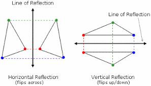 transformation geometry translations reflections and rotations