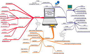 What Is A Concept Map Blank Mind Map Ins Ssrenterprises Co